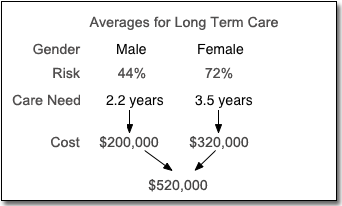 Long term care averages