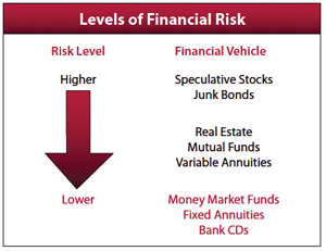 Fixed Annuity Risk